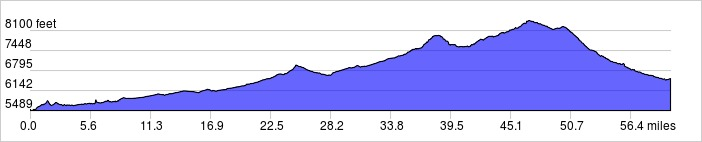 Day 7 Elevation Profile: +4400 ft / -3400 ft