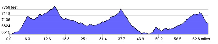 Elevation Profile: +4500 ft / -4000 ft