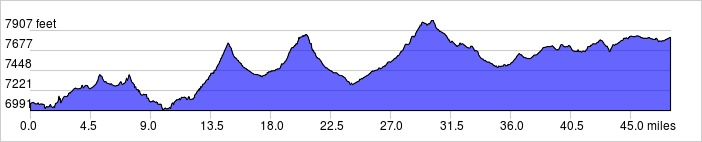 Day 10 Elevation Profile: +3300 ft / -2600 ft