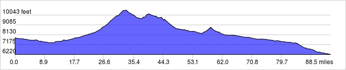 Day 11 Elevation Profile: +4900 ft / -6500 ft