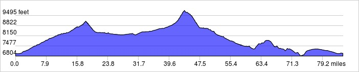 Elevation Profile: +5800 ft / -5800 ft