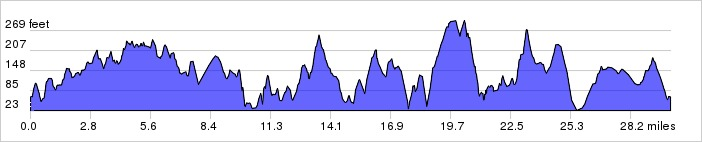 Elevation Profile: + 2441 / – 2441 ft