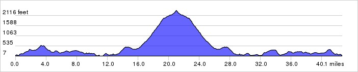 Elevation Profile: + 5167 / – 5167 ft