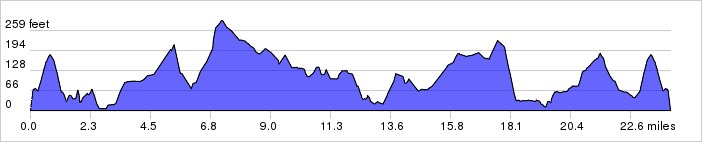 Elevation Profile: + 1443 / – 1443 ft
