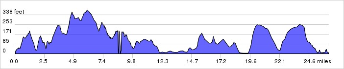 Elevation Profile: + 2162 / – 2100 ft