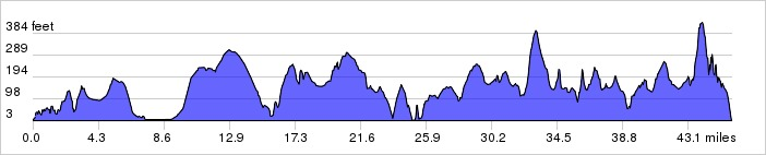 Elevation Profile: + 3436 / – 3432 ft