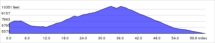 Yellowstone National Park, Day 6 Elevation Profile