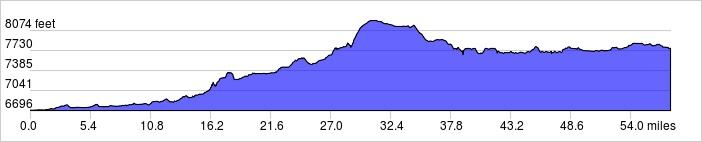 Elevation Profile: +3300 ft / -2200 ft