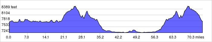 Elevation Profile: +4500 ft / -4500 ft