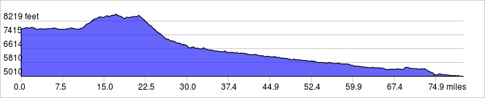 Elevation Profile: +2400 ft / -5200 ft