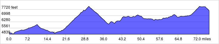 Elevation Profile: +8300 ft / -5700 ft