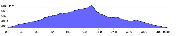 Elevation Profile: +1890 ft / -1930 ft