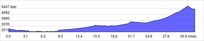 Elevation Profile: +3754 ft / -1270 ft