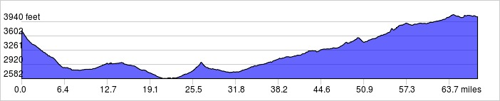 Elevation Profile: +2385 ft / -2045 ft