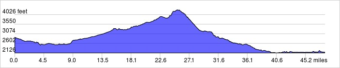 Elevation Profile: +2751 ft / -3481 ft