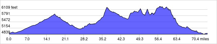 Elevation Profile: +4138 ft / -4139 ft