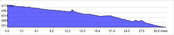 Elevation Profile: +471 ft / -2042 ft