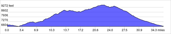 Elevation Profile: +3865 ft / -4022 ft