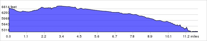 Calf Creek Falls Elevation Profile: +499 ft / -1794 ft