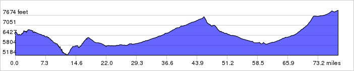Elevation Profile: +6090 ft / -4750 ft