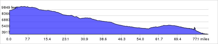 Elevation Profile: +4021 ft / -9719 ft