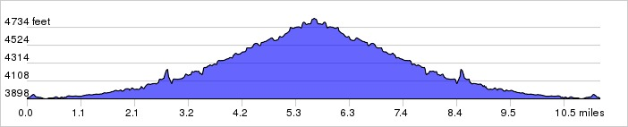 Elevation Profile: + 1215 / - 1220 ft