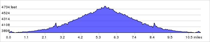 Elevation Profile: + 1215 / - 1220 ft