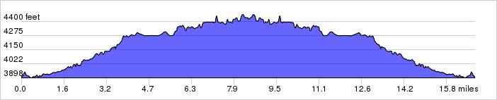 Elevation Profile: + 1160 / - 1160 ft