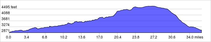 Elevation Profile: +2450 ft / -2284 ft