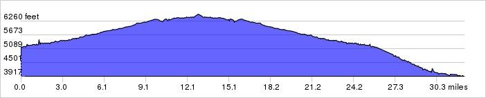 Elevation Profile: +2040 ft / -3282 ft