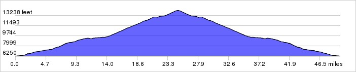 Elevation Profile: +8212 ft / -8210 ft