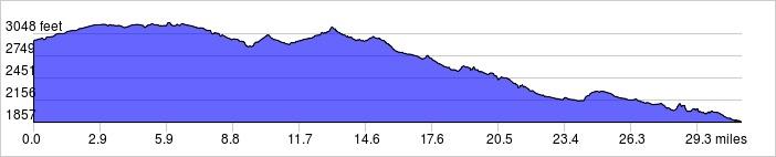 Elevation Profile: +1253 ft / -2347 ft