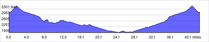 Elevation Profile: +2545 ft / -2543 f