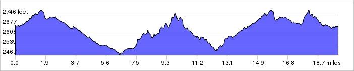 Elevation Profile: +1153 ft / -1160 ft