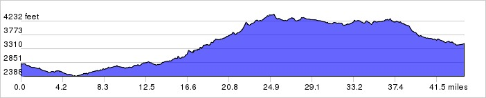 Elevation Profile: +3395 ft / -2719 ft