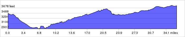 Elevation Profile: +1519 ft / -1236 ft