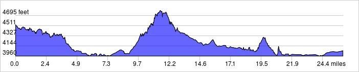 elevation_profile_14