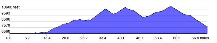 Elevation Profile: 71.2 mi +7705 ft / -6592 ft
