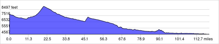 Elevation Profile: 120.2 mi +4619 ft / -7810 ft