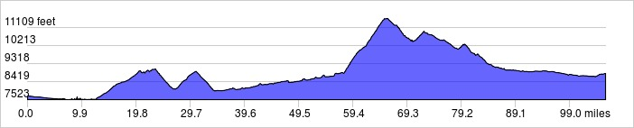 Elevation Profile: 105.6 mi +8428 ft / -7288 ft