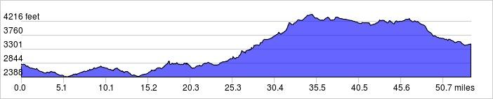 54 Mile Elevation Profile: +4088 ft / -3411 ft