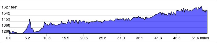 Elevation Profile: +1756 ft / -1459 ft