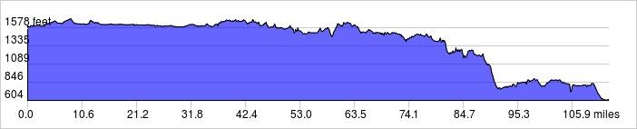 Elevation Profile: +3015 ft / -3987 ft