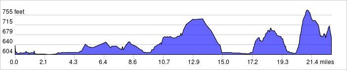 Elevation Profile: +579 ft / -531 ft