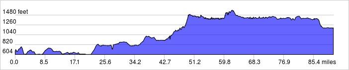 Elevation Profile: +3148 ft / -2630 ft