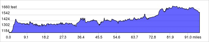 Elevation Profile: +2560 ft / -2154 ft