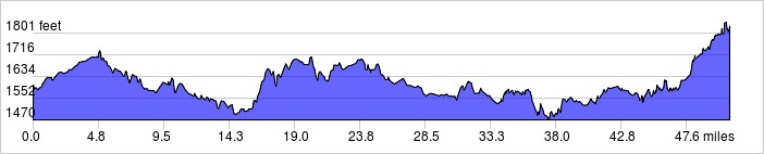 Elevation Profile: +1597 ft / -1372 ft