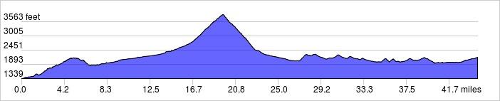 Elevation Profile: +4300 ft / -3400 ft
