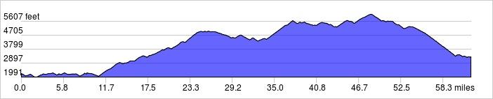 Elevation Profile: +7400 ft / -6300 ft