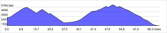 Elevation Profile: +8400 ft / -10400 ft